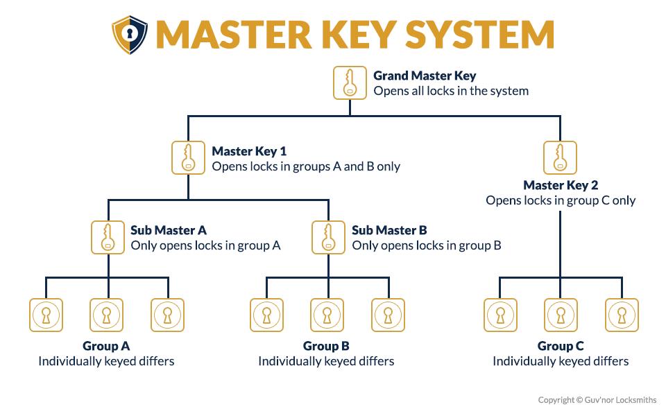 Kesy System